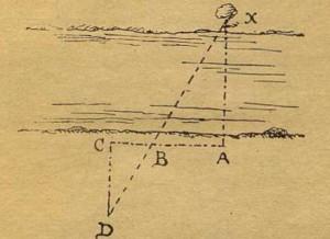 Рис. 26. Как определить ширину реки